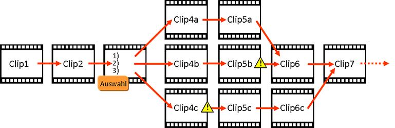 utilityfilm verzweigung struktur
